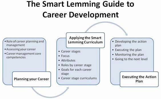 Career Action Plan Template Career Action Plan Template New Career Services Department