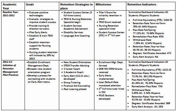 Case Management Plan Template Strategic Enrollment Management Plan Template Beautiful