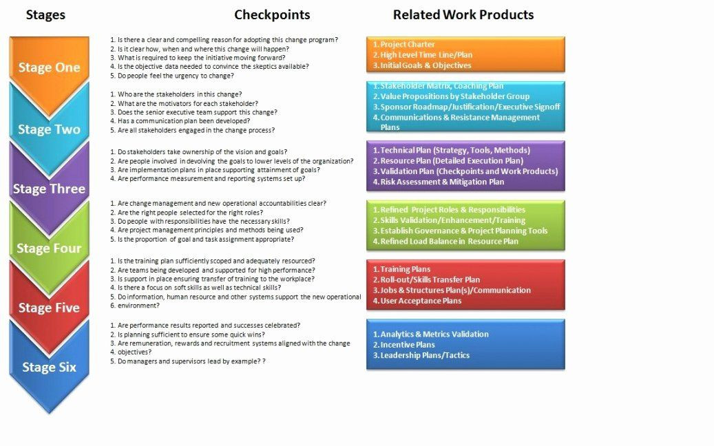 Change Management Plan Template Excel organizational Change Management Plan Template Fresh