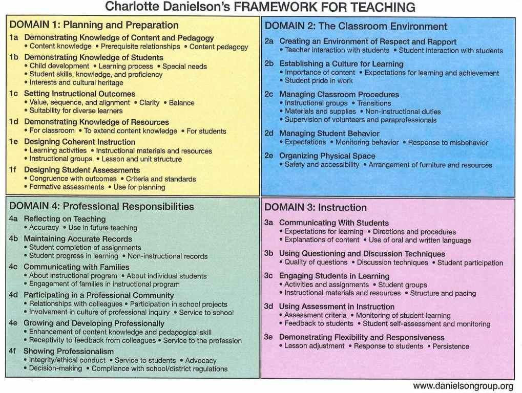 Charlotte Danielson Lesson Plan Template D Cec4cdabdd Ff7 1 019—768 Pixels