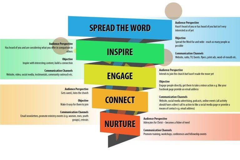 Church Communication Plan Template Church Marketing Strategy Using Qr Codes