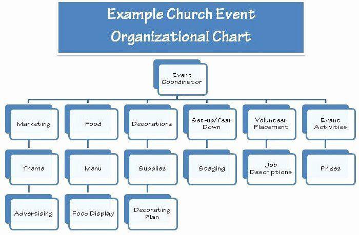 Church Communication Plan Template Church Munication Plan Template Beautiful 10 Elements to