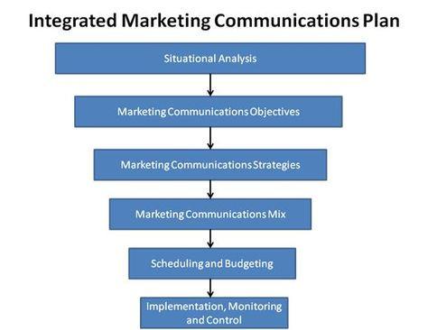Church Communication Plan Template Marketer57 578—447