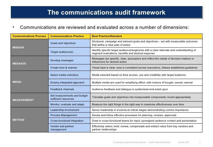 Church Communication Plan Template Munications Audit Fivem Framework 1 728 728—504