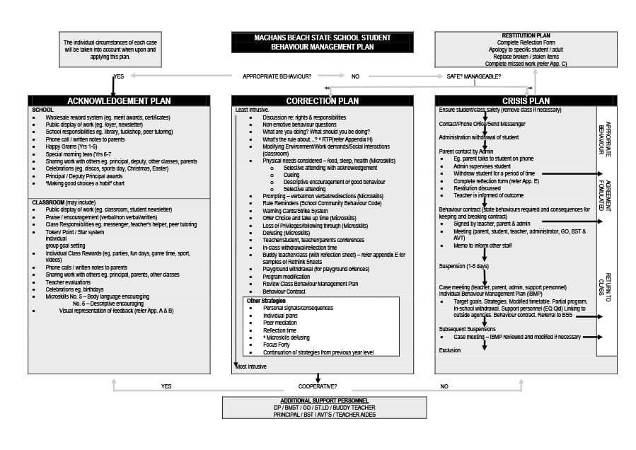 Classroom Management Plan Template Elementary Making A Good Sample Classroom Management Plan is Important