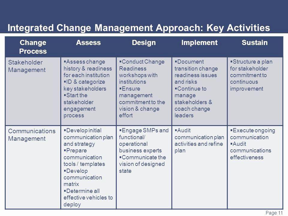Communication Action Plan Template Change Management Munication Plan Template Inspirational