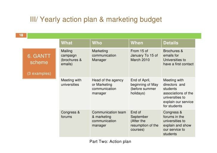 Communication Action Plan Template Marketing Action Plan 61