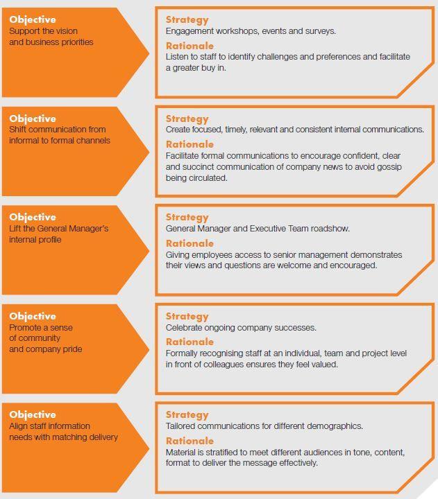 Communications Plan Template Word Munication Strategy Diagram