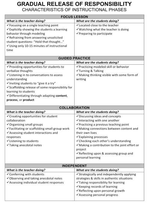 Cooperative Learning Lesson Plan Template Teacher Tips Revisiting…gradual Release Of Responsibility
