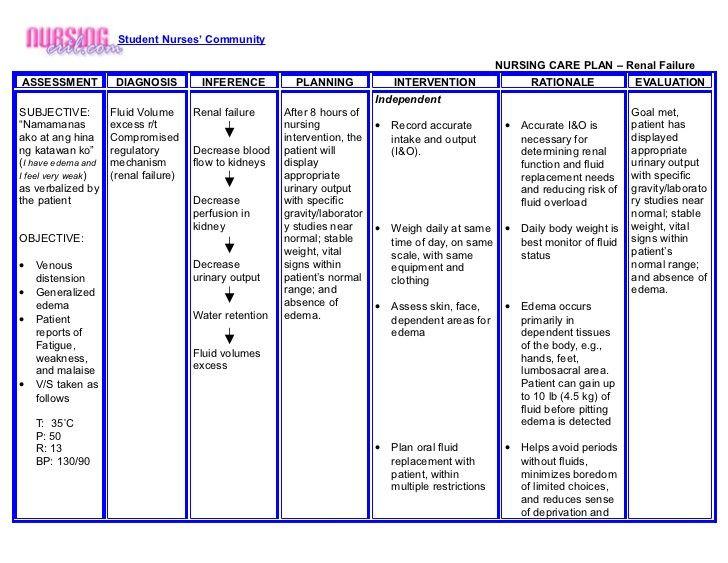 Copd Care Plan Template Nursing Crib Nursing Care Plan Renal Failure