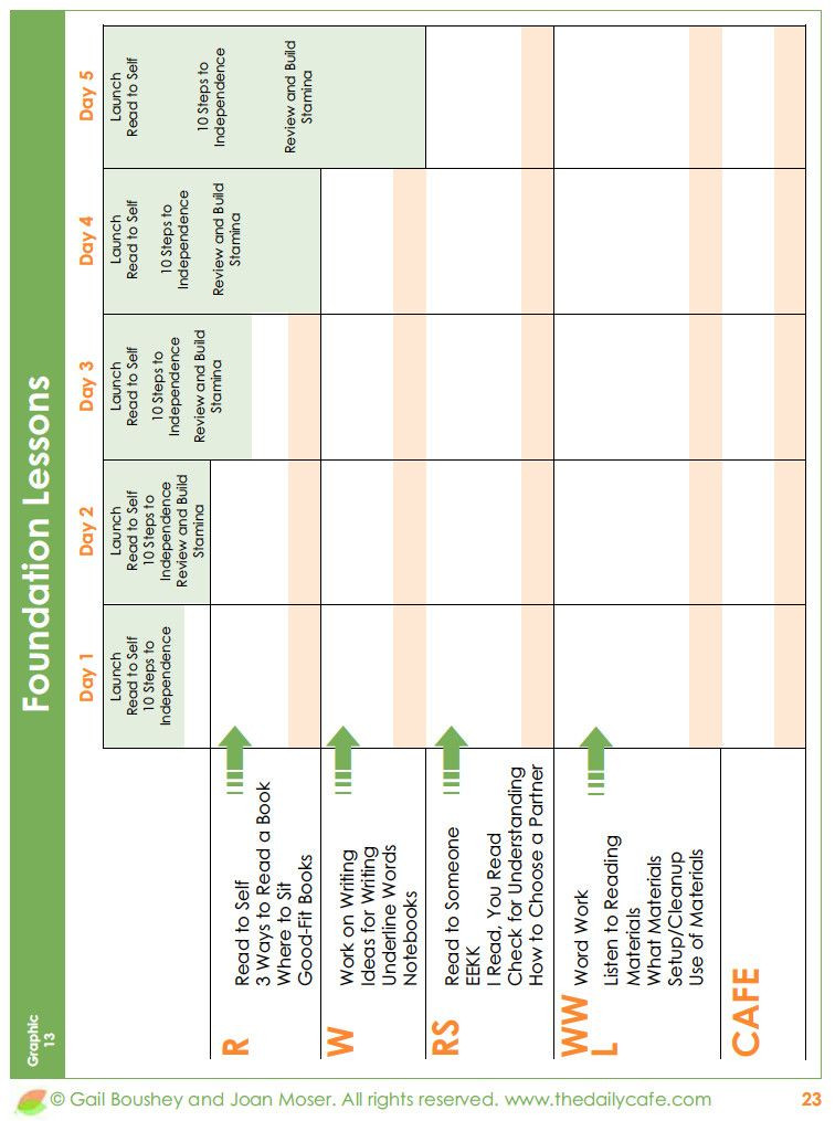 Daily 5 Lesson Plan Template Daily 5 Lesson Plan Template Fresh Lesson Plan Template for