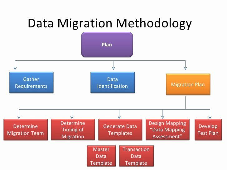 Data Wise Action Plan Template Data Migration Plan Template Lovely Data Migration Erp Ax In