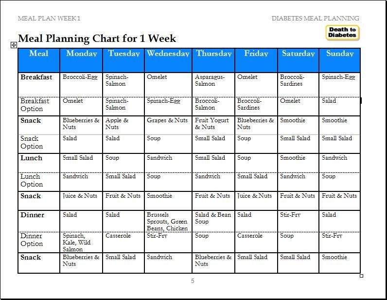 Diabetes Meal Planner Template Diabetes Meals Reverse Diabetes Ex Diabetic