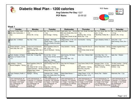 Diabetes Meal Planner Template Famous Diabetic Diet Meal Plan 1200 Calories 1650 X 1275