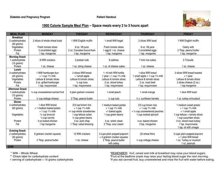 Diabetic Meal Planner Template Diabetic Meal Planning Template Best Diabetic Dinner Menu