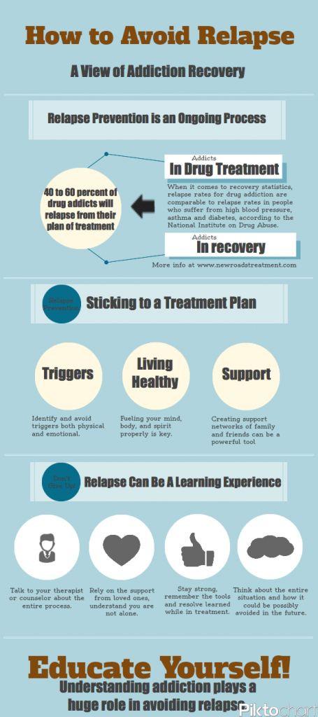 Drug Relapse Prevention Plan Template Relaps Prevention