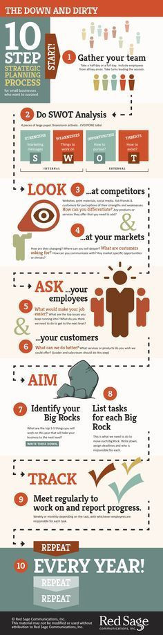 E Myth Business Plan Template 245 Best Consulting Images In 2020
