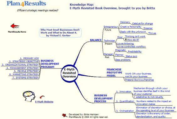 E Myth Business Plan Template E Myth Revisited Overview