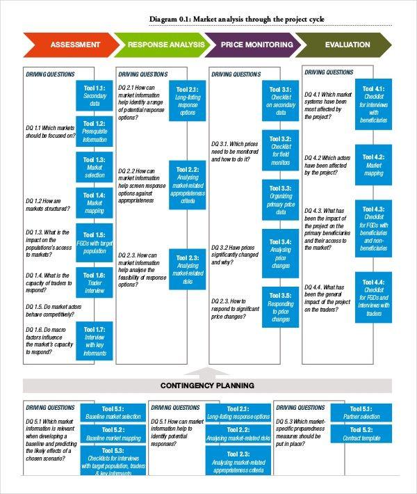 E Myth Business Plan Template Market Analysis Templates