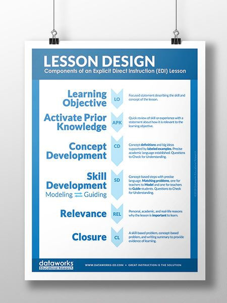 Edi Lesson Plan Template Pin On Explicit Instruction Posters