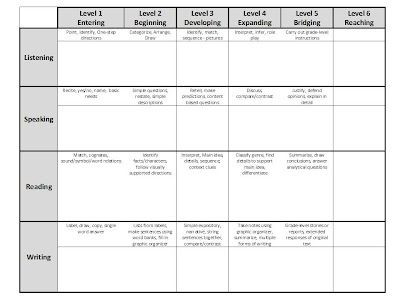 Eld Lesson Plan Template Wida Can Do Classroom Template–freebie