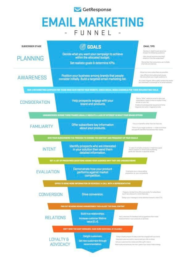 Email Marketing Campaign Plan Template 390 Funnel Bauen & E Mail Marketing Ideen In 2020