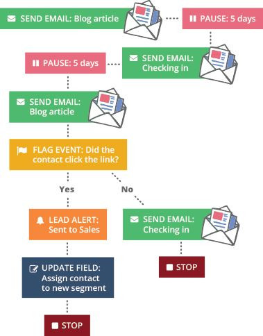 Email Marketing Campaign Plan Template Marketing Automation Strategy Template Example Re Engagement