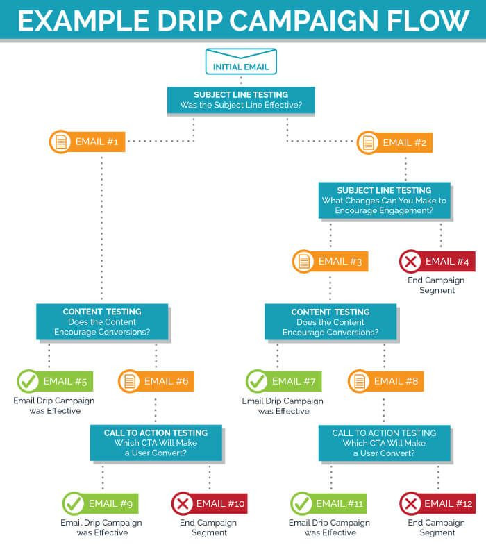Email Marketing Campaign Plan Template Pin On Marketing
