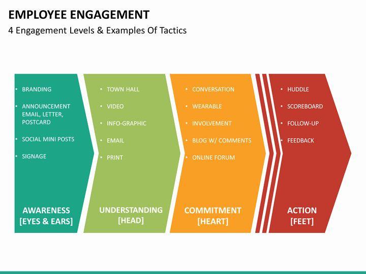Employee Engagement Plan Template Employee Engagement Action Planning Template Elegant