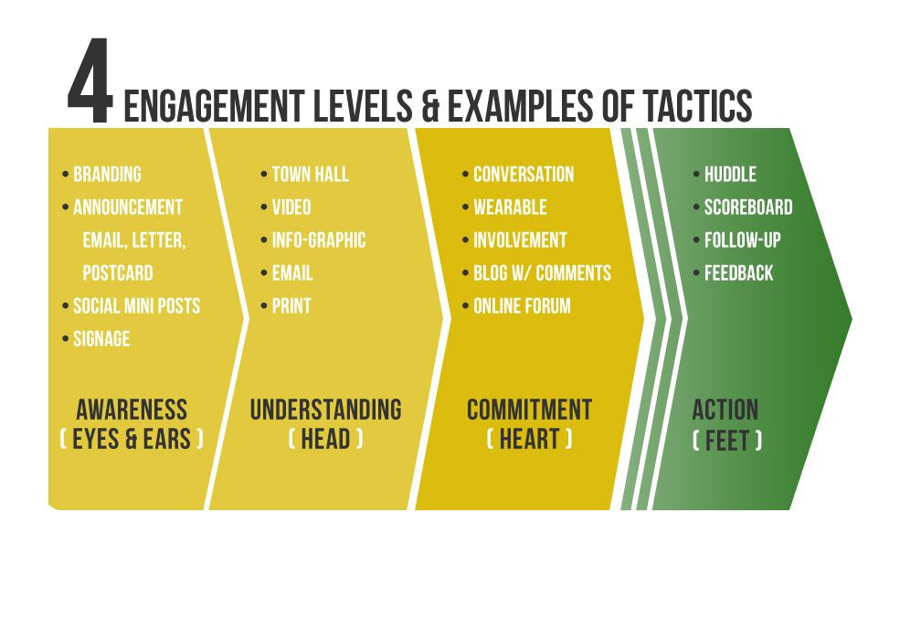 Employee Engagement Plan Template Pin by Emerging Leaders Coaching & Co On Service Learning