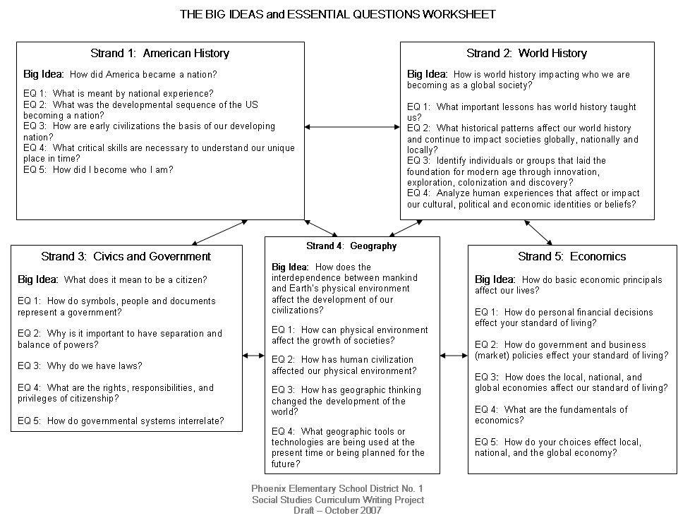 Essential Question Lesson Plan Template sosa Rasota