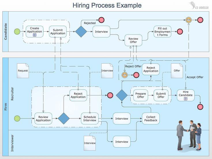 Estate Planning Flow Chart Template 26 Business Process Model Diagram Technique