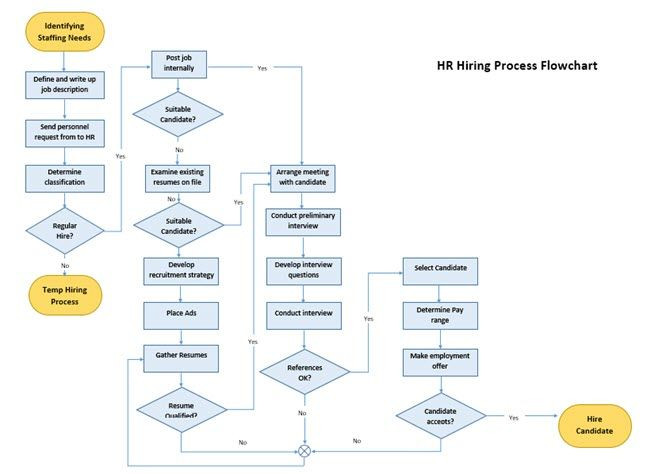 Estate Planning Flow Chart Template 8 Ms Word Templates that Help You Brainstorm & Mind Map Your
