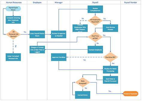 Estate Planning Flow Chart Template A Process Flow Chart Template