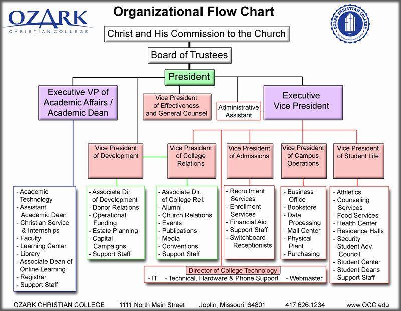 Estate Planning Flow Chart Template Church organizational Chart Template Beautiful Best S