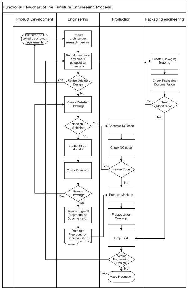 Estate Planning Flow Chart Template Furniture Manufacturing Process Google S¸gning
