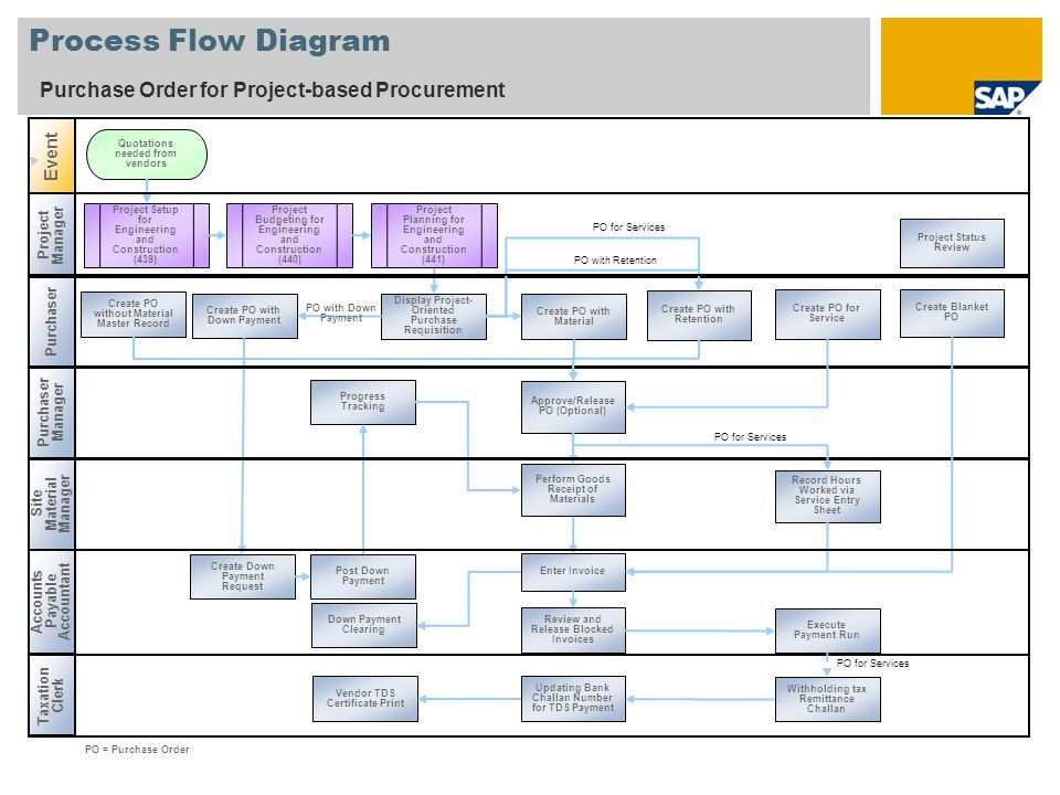 Estate Planning Flow Chart Template Pin On Work