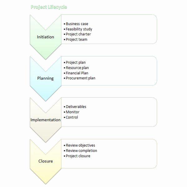 Estate Planning Flow Chart Template Process Flow Chart Template Word Beautiful Microsoft Word