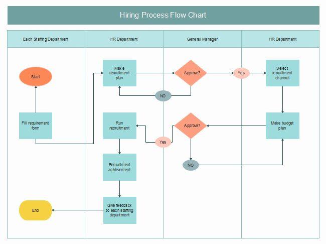 Estate Planning Flow Chart Template Process Flow Chart Template Word New Hiring Process