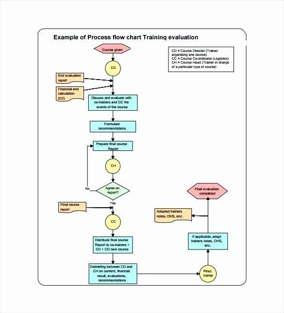 Estate Planning Flow Chart Template Process Flow Charts In Word Luxury Workflow Flow Chart