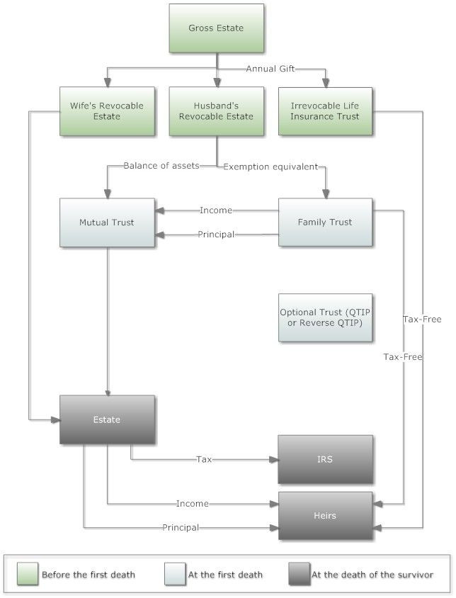 Estate Planning Flow Chart Template Reverse Family Tree Template