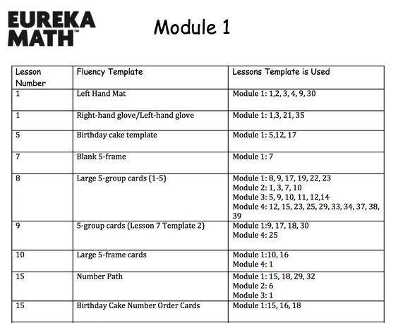 Eureka Math Lesson Plan Template Chart for organizing Fluency Templates
