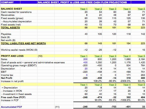 Film Business Plan Template Business Plan Template New Financial Projections