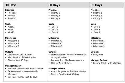 First 90 Days Plan Template First 90 Day Plan Template