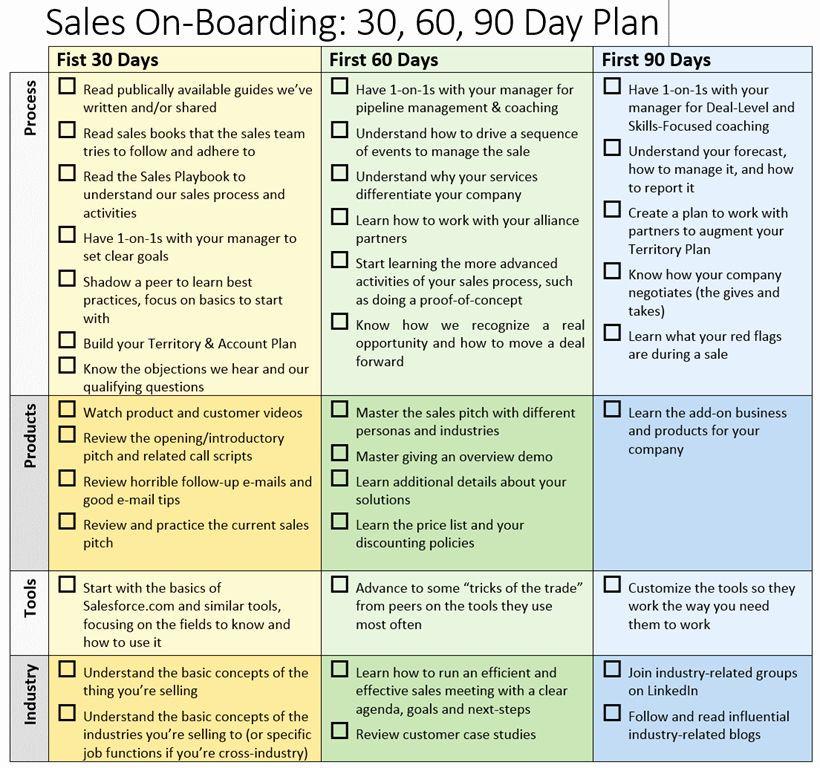 First 90 Days Plan Template First 90 Days Plan Template Luxury Sales Boarding 30 60 90
