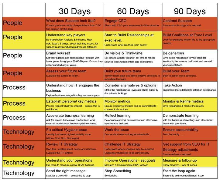 First 90 Days Plan Template My First 90 Days as A Cio