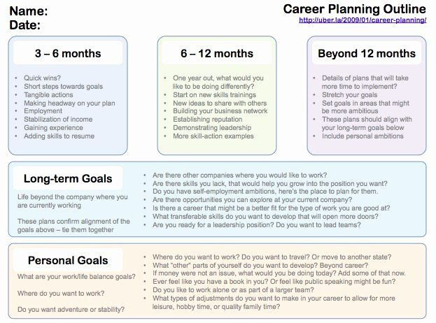 Five Year Career Plan Template Future Career Plan Example Awesome Pinterest • the World S