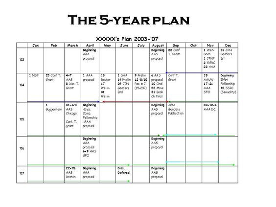 Five Year Career Plan Template Pin by Jazmin Griffin On 2017