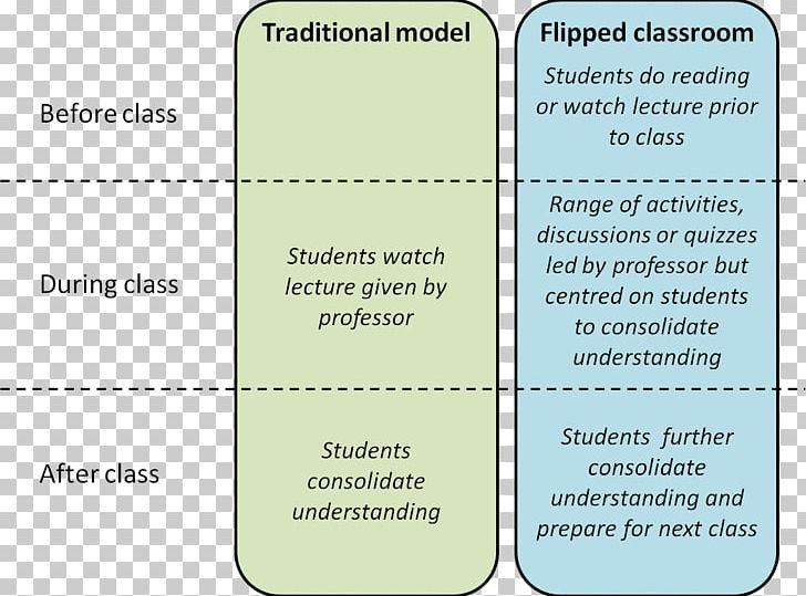 Flipped Classroom Lesson Plan Template Lesson Plan Template Résumé Education Png area Blended