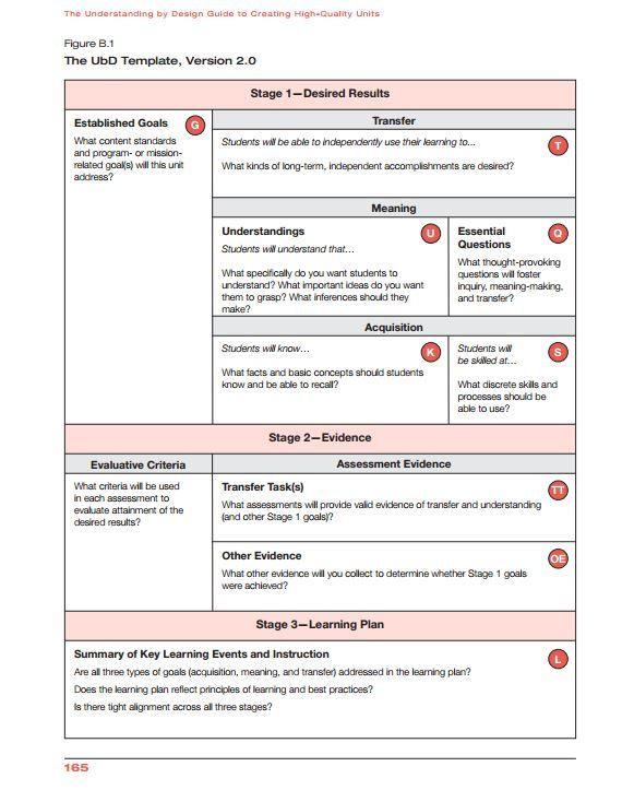 Flipped Classroom Lesson Plan Template Universal Design Lesson Plan